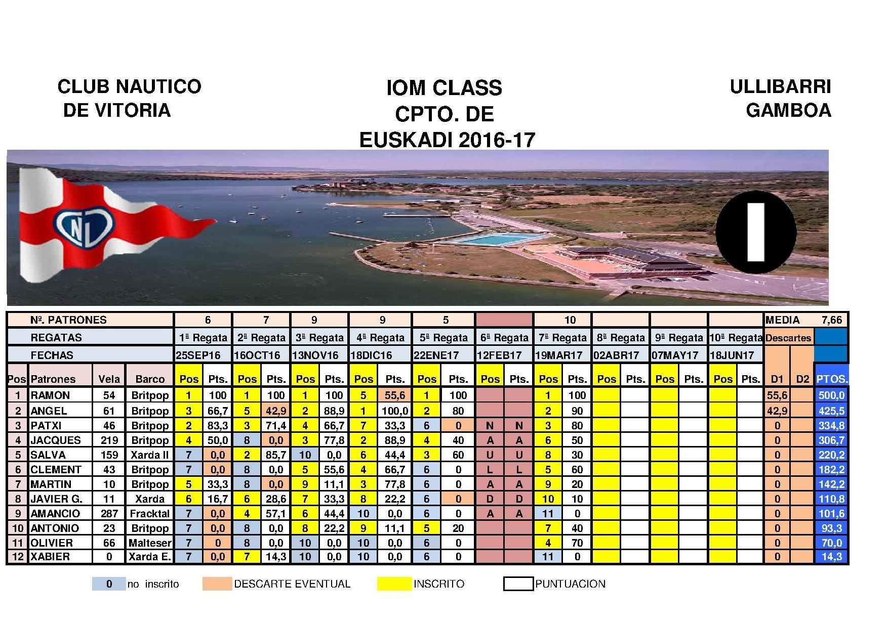 Campeonato de Euskadi IOM