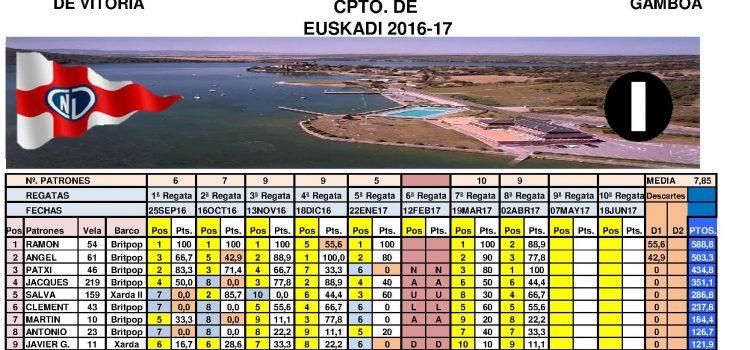 La clase IOM de vela Rc. sigue su curso en el Cpto. de Euskadi 2016-17.